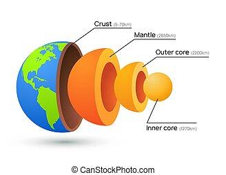 planeta, interior, geología, vector, illustration., corteza,...