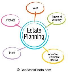 planificación, gráfico, propiedad