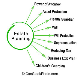 planification, composants, propriété