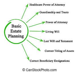 planification, propriété, fondamental