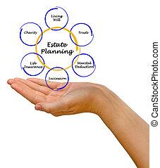 planification, propriété