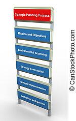 planification stratégique, processus