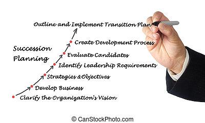 planification, succession