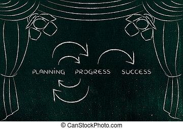 planning, en, voortgang, om te slagen, klee, concepten, op stadium