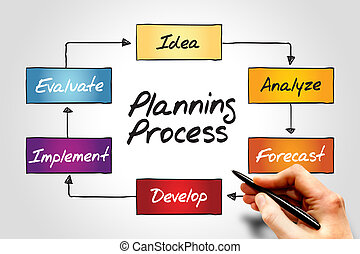 Planning Process flow chart, business concept