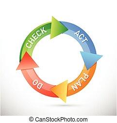 plano, faça, cheque, ato, ciclo