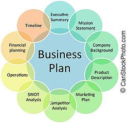 plano negócio, gerência, diagrama
