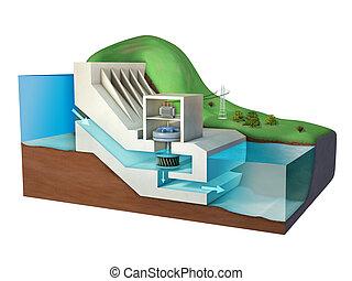 planta, poder hidroelétrico
