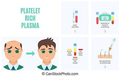 plaquette, riche, plasma