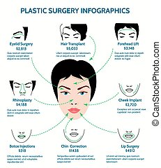 Plastic surgery infographics. Medicine and chin, forehead...