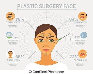 plastik, plakat, chirurgie, infographic, gesicht