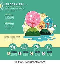 plat, écologie, conception