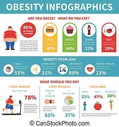 plat, poster, problemen, oplossing, infographic, zwaarlijvigheid