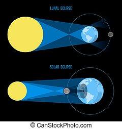 plat, vector., lunaire, éclipses solaires, style.