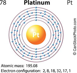 platino, diagramma, rappresentazione, elemento