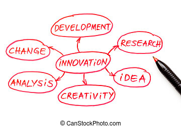 pluma, diagrama flujo, rojo, innovación