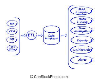poddawanie procesowi, dane, system