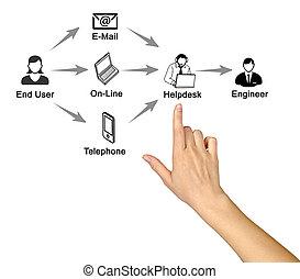 podpora, technologický