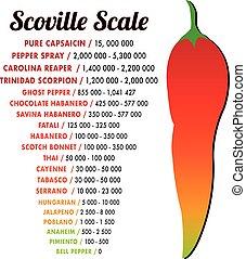 poivre, vecteur, chaleur, échelle, scoville