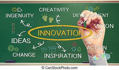 pojęcie, innowacja, handlowy, ręka