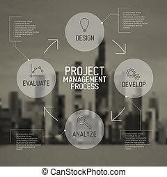 pojęcie, proces, nowoczesny, projektować kierownictwo, układ