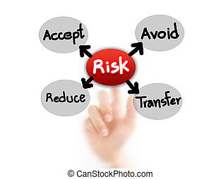 pojęcie, ryzyko, spoinowanie, ryzyko, kierownictwo, palec