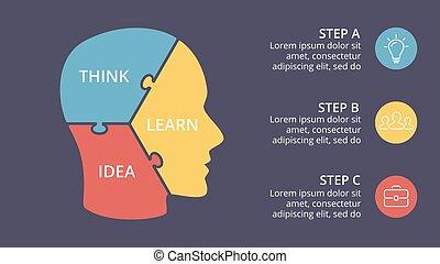 pojęcie, strony, zagadka, idea, mózg, cap., ludzki, sieć, wykres, absolwent, 3, szablon, steps., prezentacja, głowa, handlowy, opcje, wiedza, diagram, nerwowy, infographic., twarz, chart., wektor