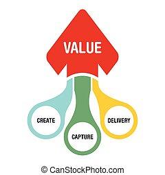 pojęcie, stworzenie, wartość