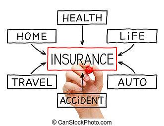 pojištění, obtékat mapa, rukopis