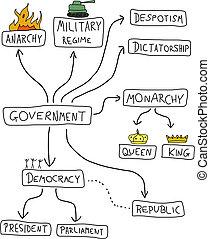 politikai, rendszerek