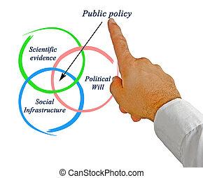 politique, public
