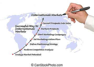 pomyślny, droga, do, międzynarodowy, rynki