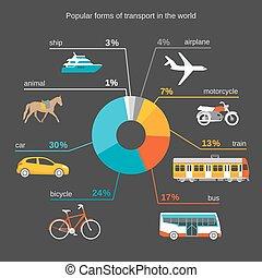 popular forms of transport
