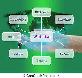 popular, sitio web, crear