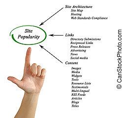 popularité, site