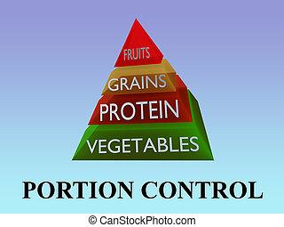 PORTION CONTROL concept