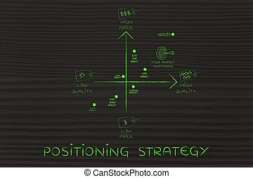 positioning strategy map with price & quality tags -...