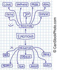 positiv, och, nekande, sinnesrörelser