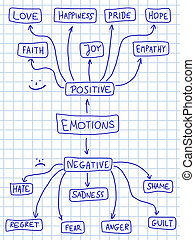 Positive and negative emotions - Human emotion mind map -...