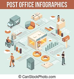 Post Office Service Infographic Isometric Poster