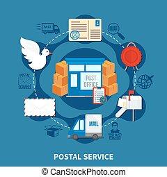 Post Service Round Design
