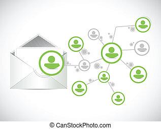 posta, kommunikation, nätverk