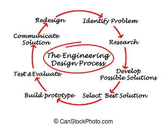 postup, inženýrství, design