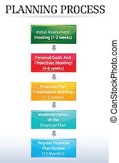postup, plánování, graf