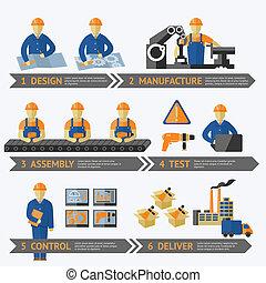 postup, výroba, továrna, infographic