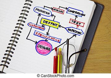 postup, vývojový diagram