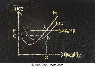 posuwanie do skrajności, korzyść, wykres, na, tablica