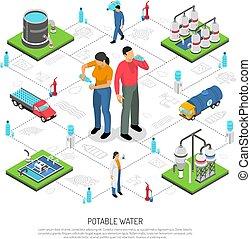 Potable Water Isometric Flowchart - Potable water isometric...
