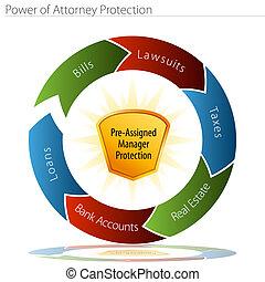 potencia, de, abogado, protección