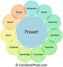 potere, affari, diagramma